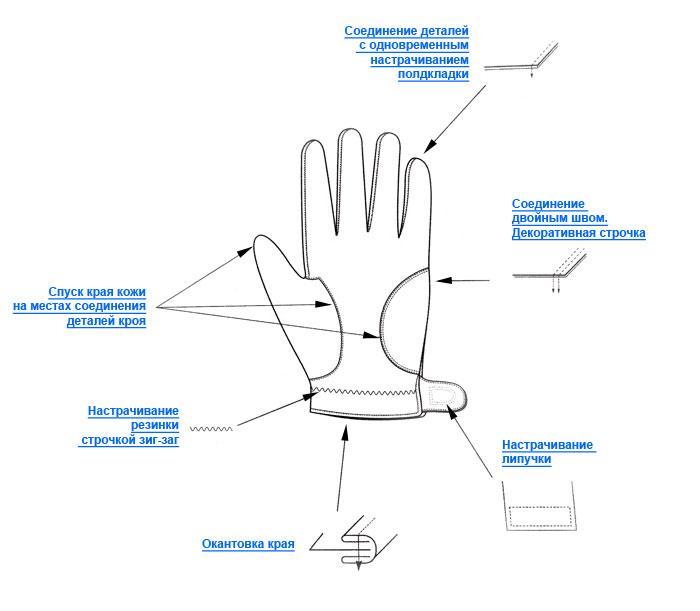 Длины перчатки своими руками 21
